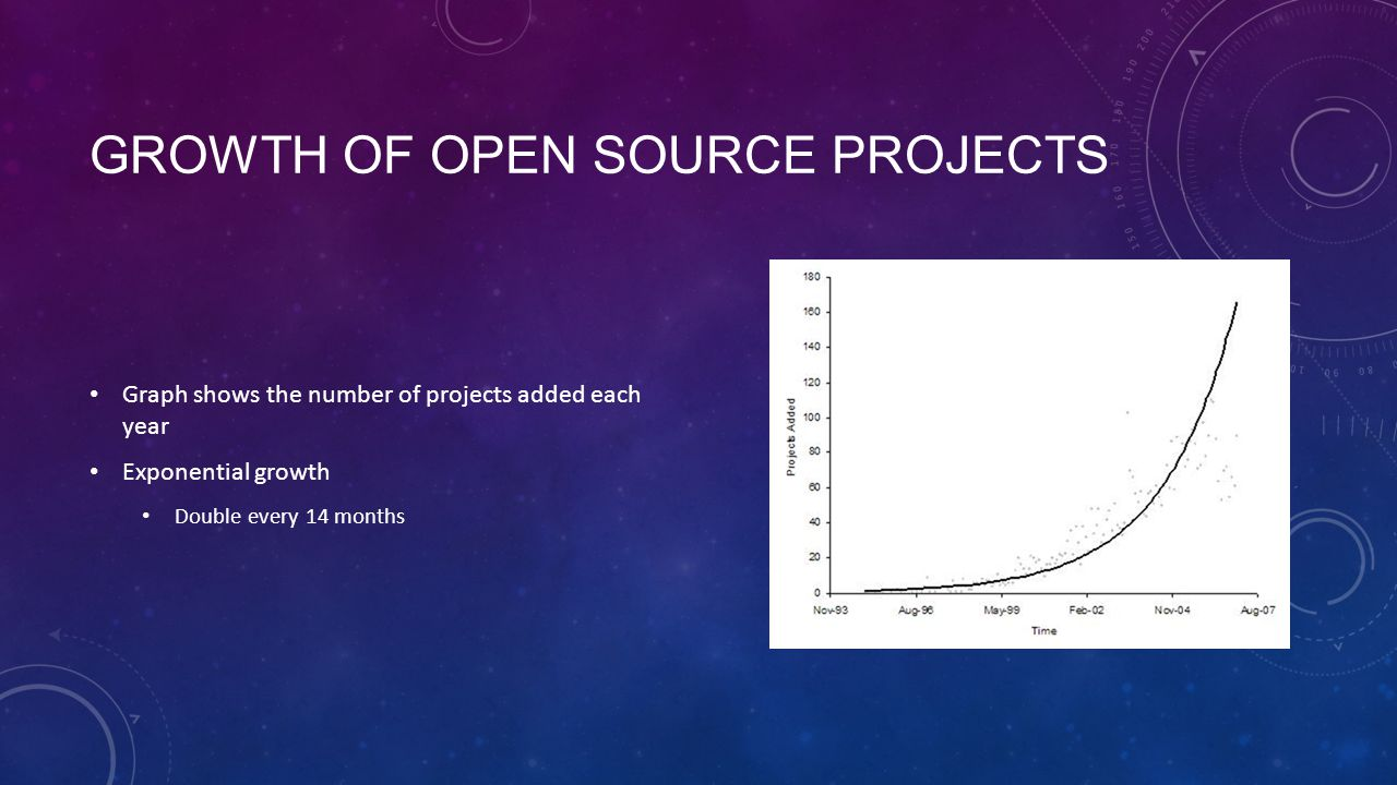 GROWTH OF OPEN SOURCE PROJECTS Graph shows the number of projects added each year Exponential growth Double every 14 months