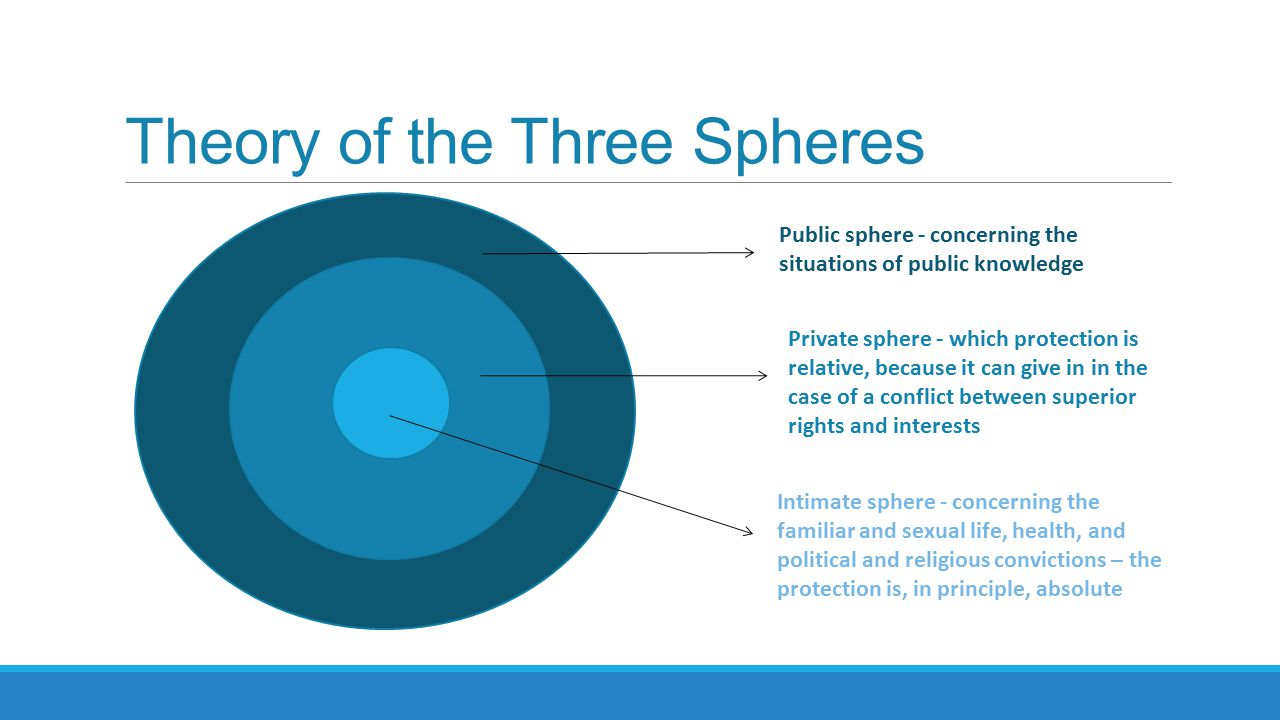 Theory of the Three Spheres Public sphere - concerning the situations of public knowledge Private sphere - which protection is relative, because it can give in in the case of a conflict between superior rights and interests Intimate sphere - concerning the familiar and sexual life, health, and political and religious convictions – the protection is, in principle, absolute