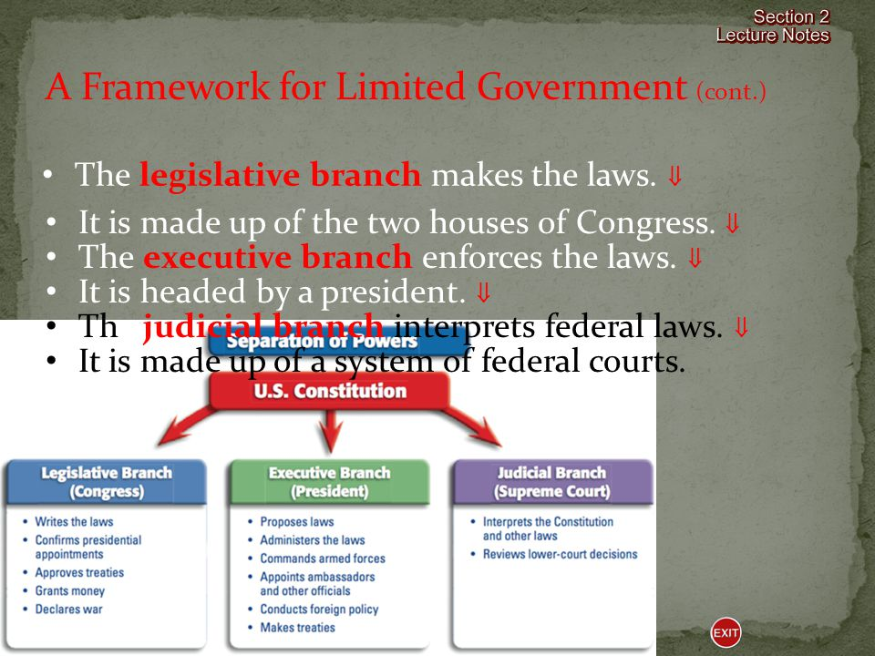 A Framework for Limited Government The Constitution was based on the principle of popular sovereignty, or rule by the people.  The Constitution creat