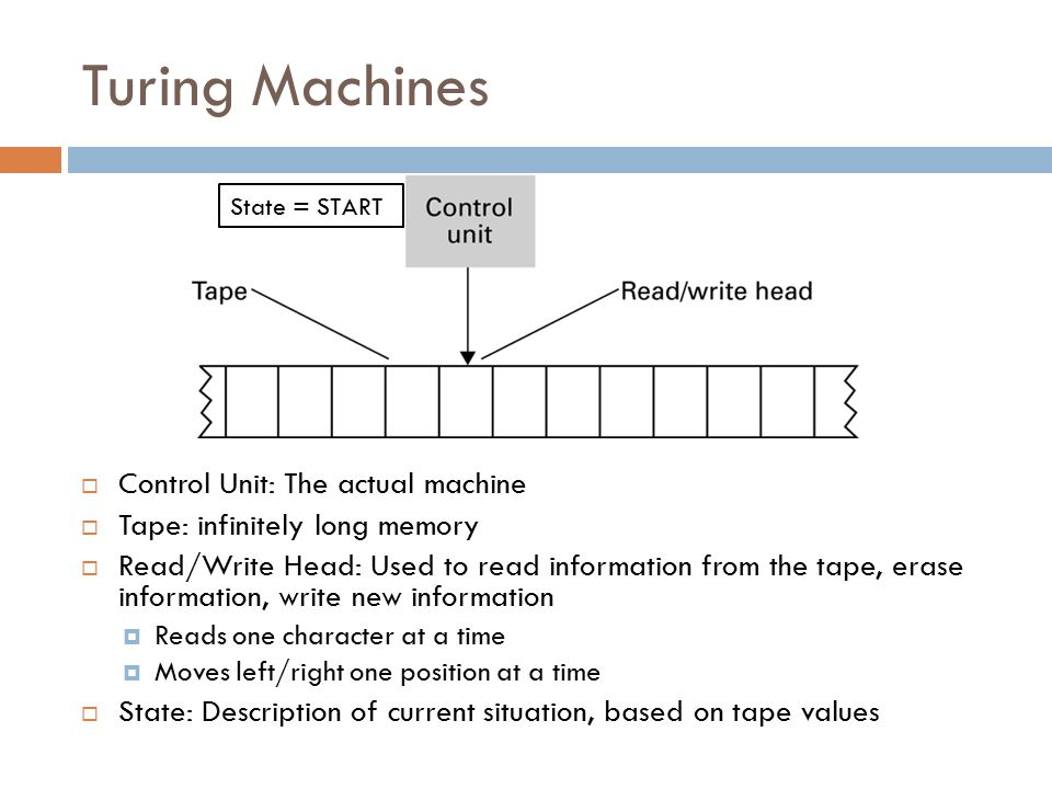Turing Machines  Control Unit: The actual machine  Tape: infinitely long memory  Read/Write Head: Used to read information from the tape, erase information, write new information  Reads one character at a time  Moves left/right one position at a time  State: Description of current situation, based on tape values State = START