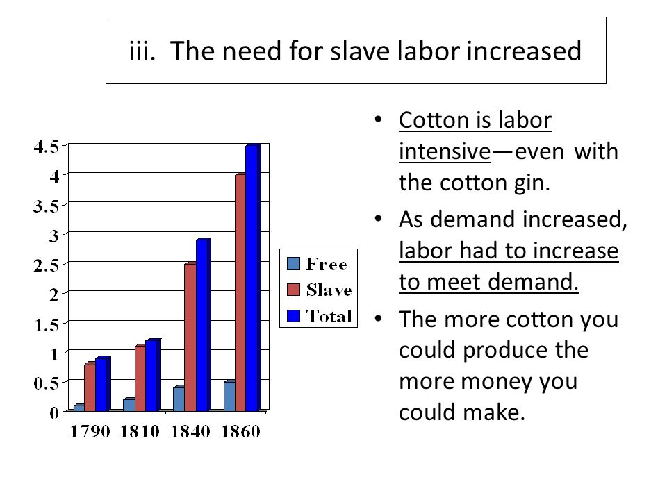 iii.The need for slave labor increased Cotton is labor intensive—even with the cotton gin.
