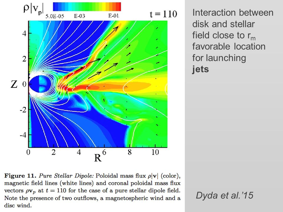 Interaction between disk and stellar field close to r m favorable location for launching jets Dyda et al.'15