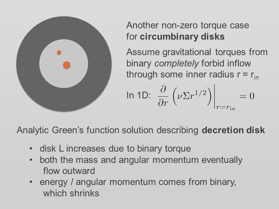 Another non-zero torque case for circumbinary disks Assume gravitational torques from binary completely forbid inflow through some inner radius r = r in In 1D: Analytic Green's function solution describing decretion disk disk L increases due to binary torque both the mass and angular momentum eventually flow outward energy / angular momentum comes from binary, which shrinks