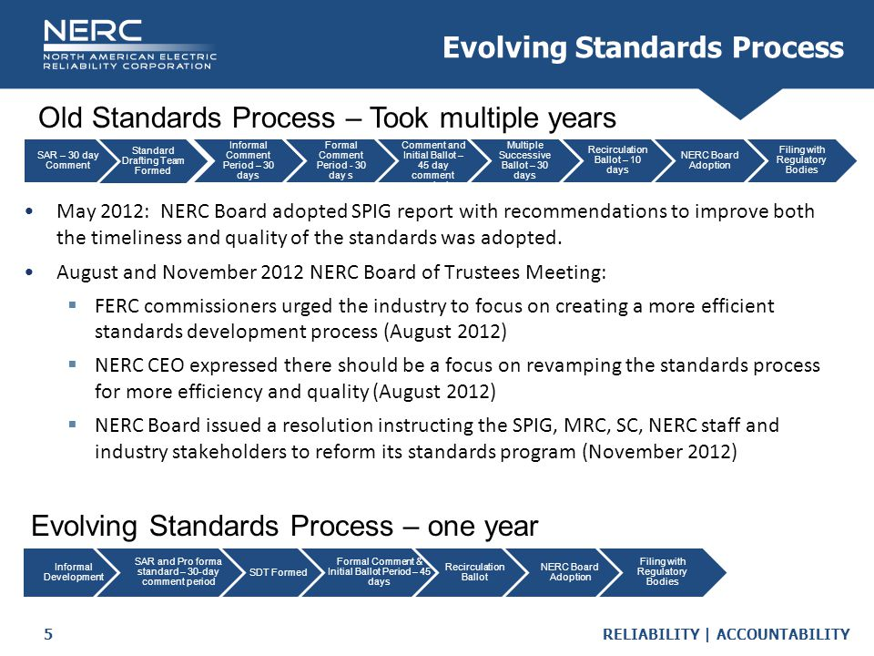 RELIABILITY | ACCOUNTABILITY5 Evolving Standards Process May 2012: NERC Board adopted SPIG report with recommendations to improve both the timeliness and quality of the standards was adopted.