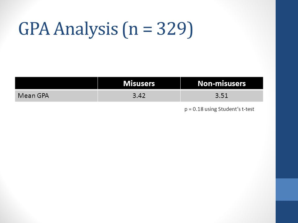 GPA Analysis (n = 329) MisusersNon-misusers Mean GPA3.423.51 p = 0.18 using Student's t-test