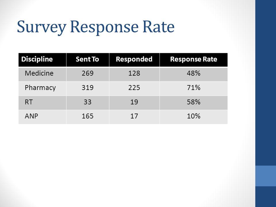 Survey Response Rate DisciplineSent ToRespondedResponse Rate Medicine26912848% Pharmacy31922571% RT331958% ANP1651710%