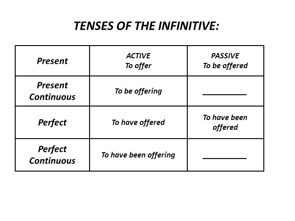 The infinitive (to + base form) is used after certain verbs: happen afford agree appear arrange begin* continue* decide expect fail forget hate*=not stand*=not bear*pretend hope intend* learn(how) like* promise refuse remember* seem love* manage mean=intend ofer pay plan start* stop* threaten* try* want would like