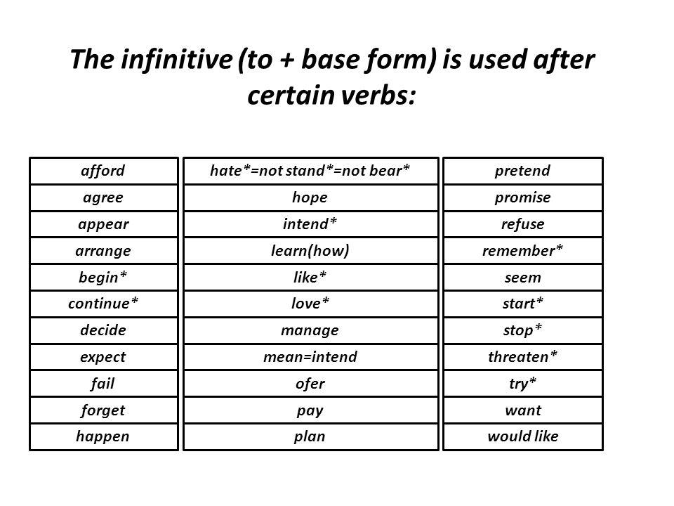 The infinitive (to + base form) is used after certain verbs: happen afford agree appear arrange begin* continue* decide expect fail forget hate*=not s