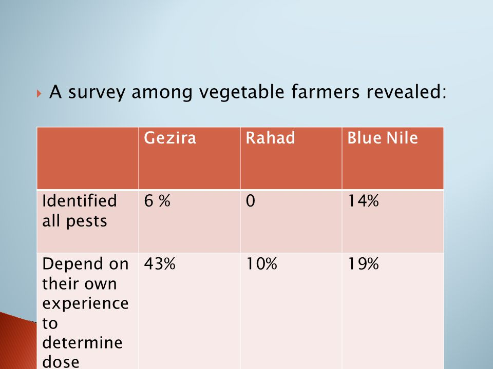  A survey among vegetable farmers revealed: GeziraRahadBlue Nile Identified all pests 6 %014% Depend on their own experience to determine dose 43%10%