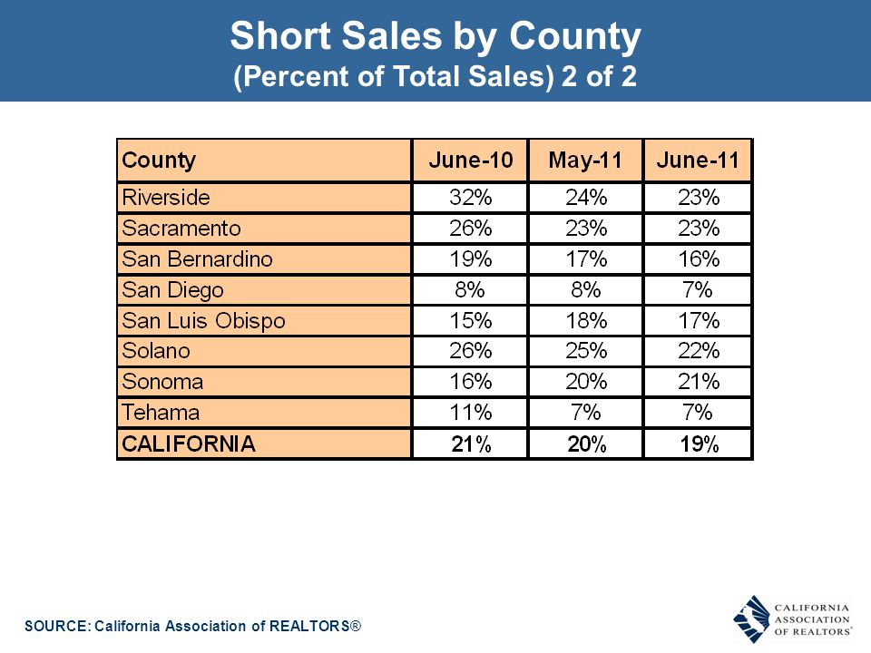 SOURCE: California Association of REALTORS® Short Sales by County (Percent of Total Sales) 2 of 2
