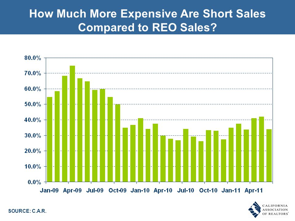 How Much More Expensive Are Short Sales Compared to REO Sales SOURCE: C.A.R.