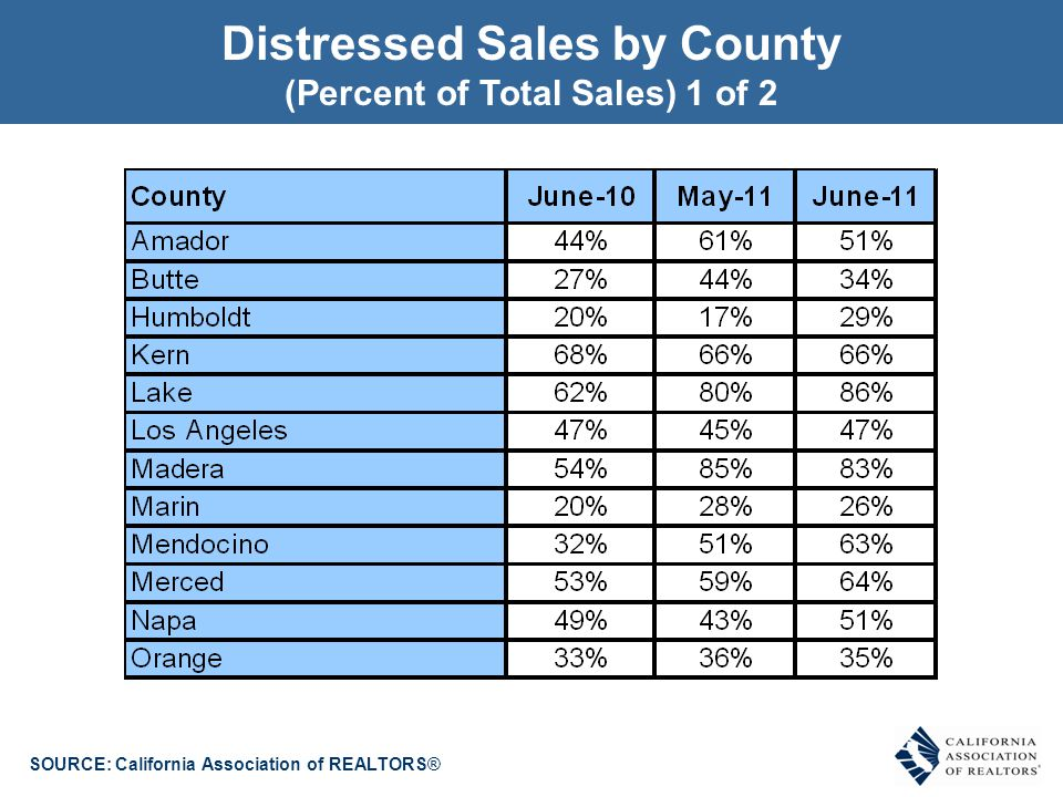 Distressed Sales by County (Percent of Total Sales) 1 of 2