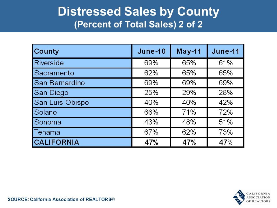 SOURCE: California Association of REALTORS® Distressed Sales by County (Percent of Total Sales) 2 of 2