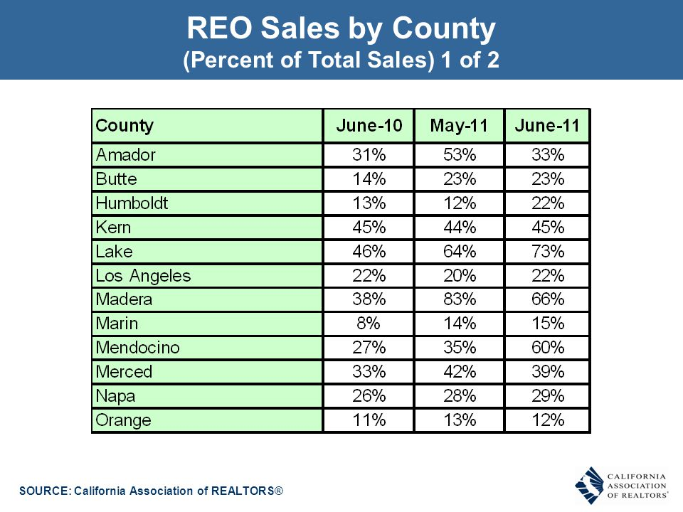 SOURCE: California Association of REALTORS® REO Sales by County (Percent of Total Sales) 2 of 2