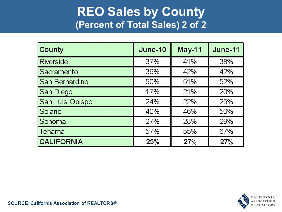 SOURCE: California Association of REALTORS® Short Sales by County (Percent of Total Sales) 1 of 2