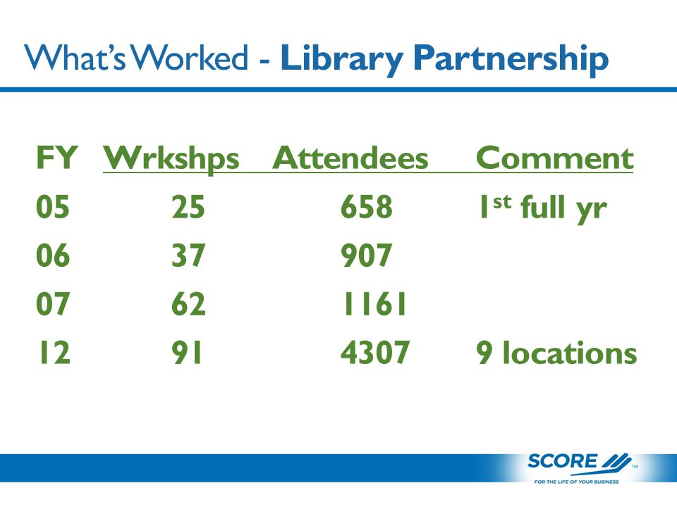 What's Worked - Library Partnership FYWrkshpsAttendeesComment 05256581 st full yr 0637907 07621161 129143079 locations