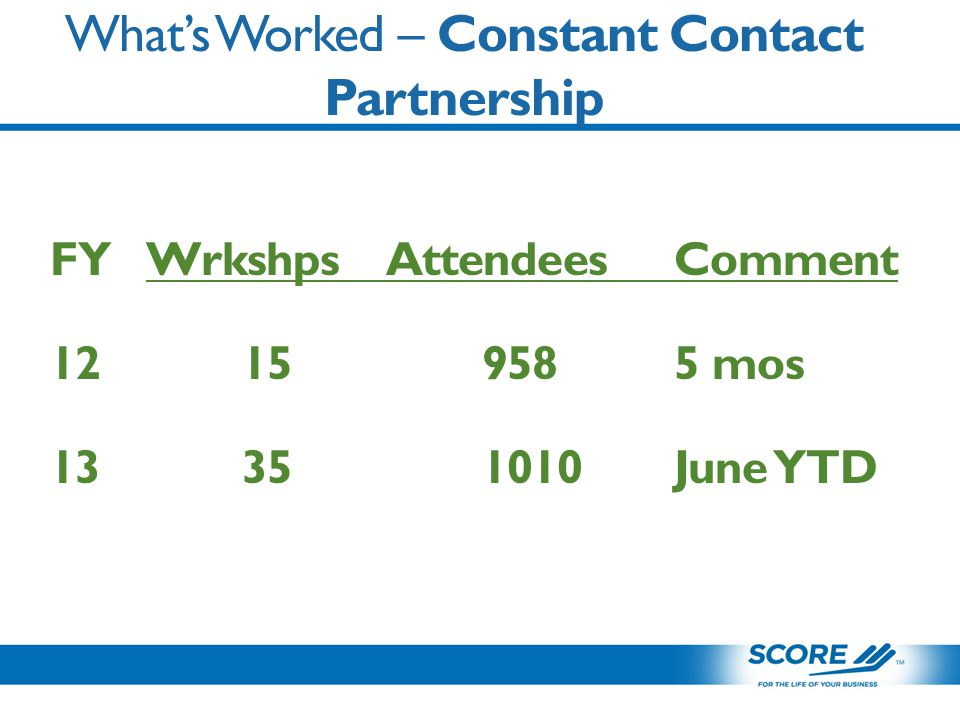 What's Worked – Constant Contact Partnership FYWrkshpsAttendeesComment 12159585 mos 13351010June YTD