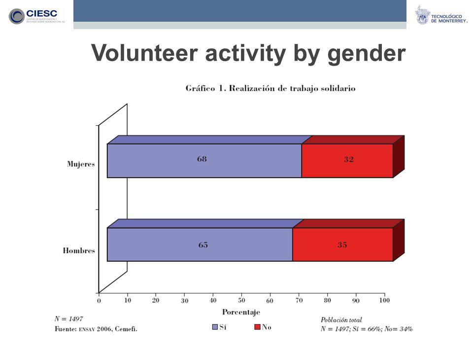 Volunteer activity by gender