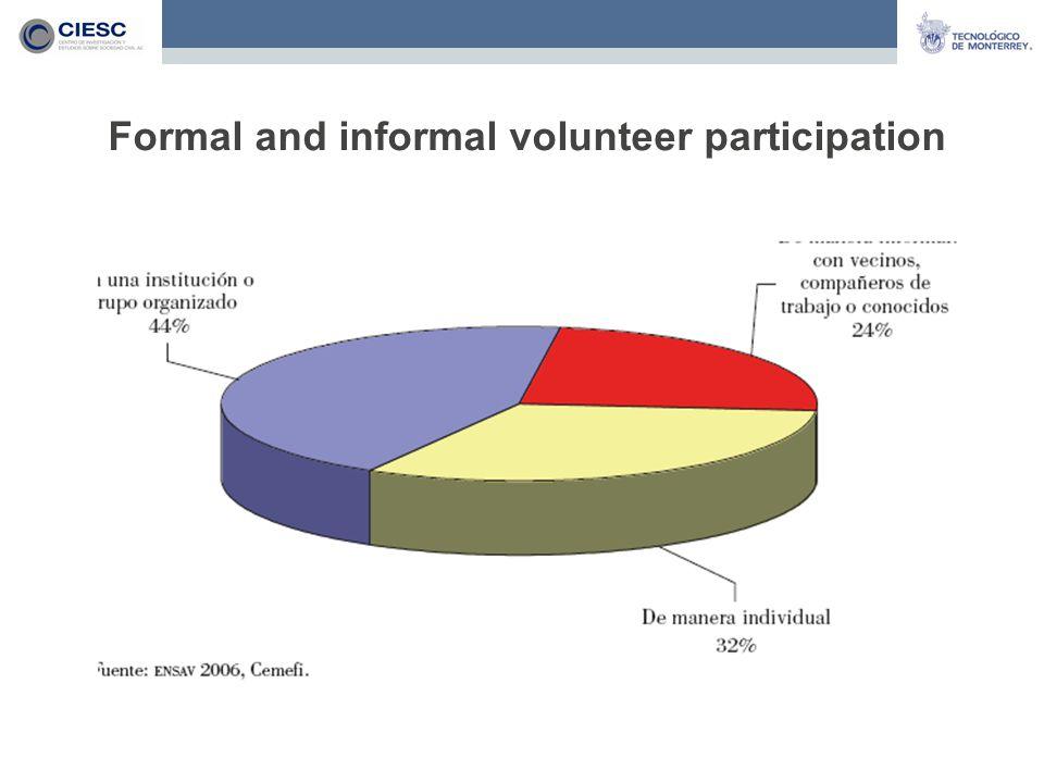 Formal and informal volunteer participation
