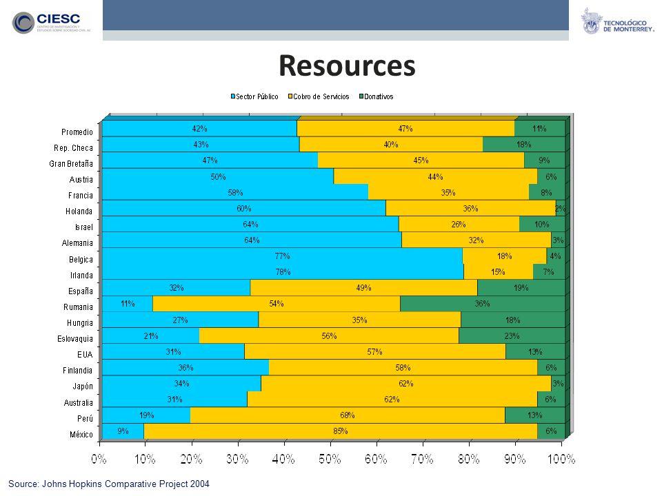 Resources Source: Johns Hopkins Comparative Project 2004