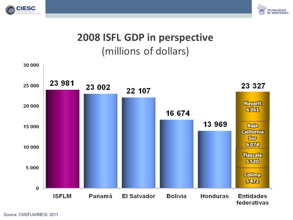 2008 ISFL GDP in perspective (millions of dollars) Source: CSISFLM/INEGI 2011