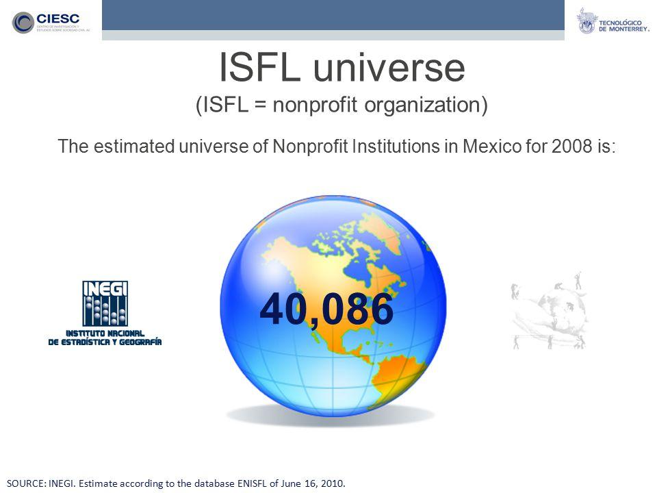 The estimated universe of Nonprofit Institutions in Mexico for 2008 is: ISFL universe (ISFL = nonprofit organization) SOURCE: INEGI. Estimate accordin