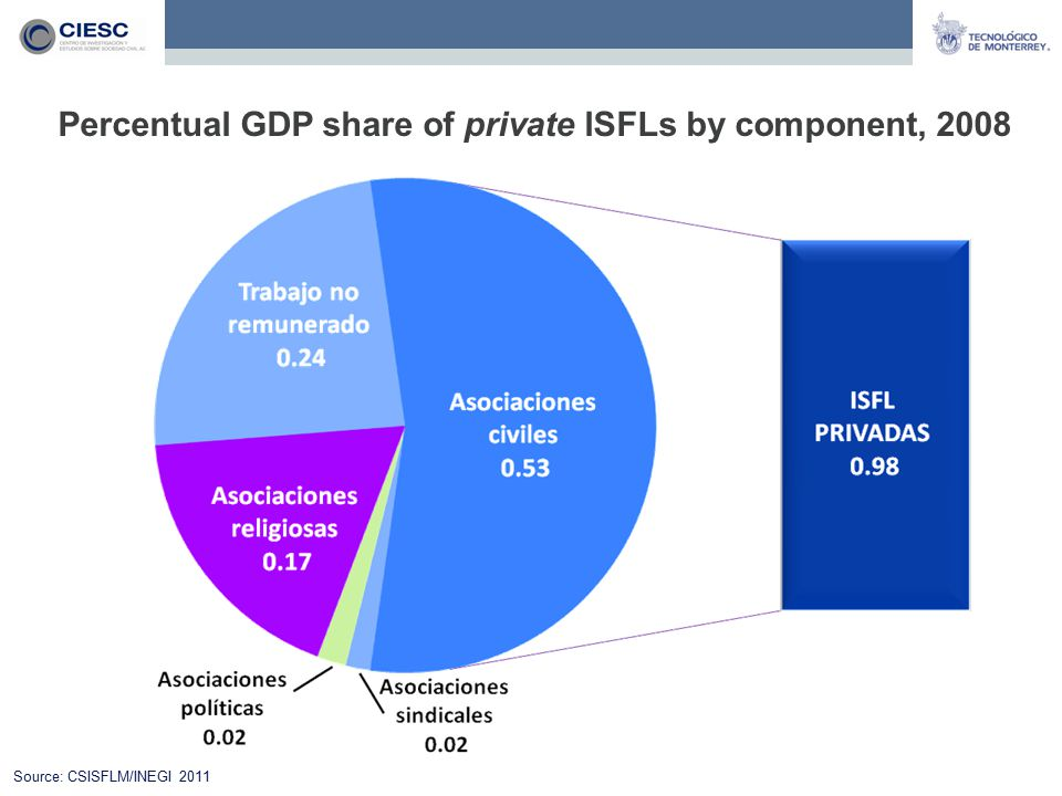 Percentual GDP share of private ISFLs by component, 2008 Source: CSISFLM/INEGI 2011