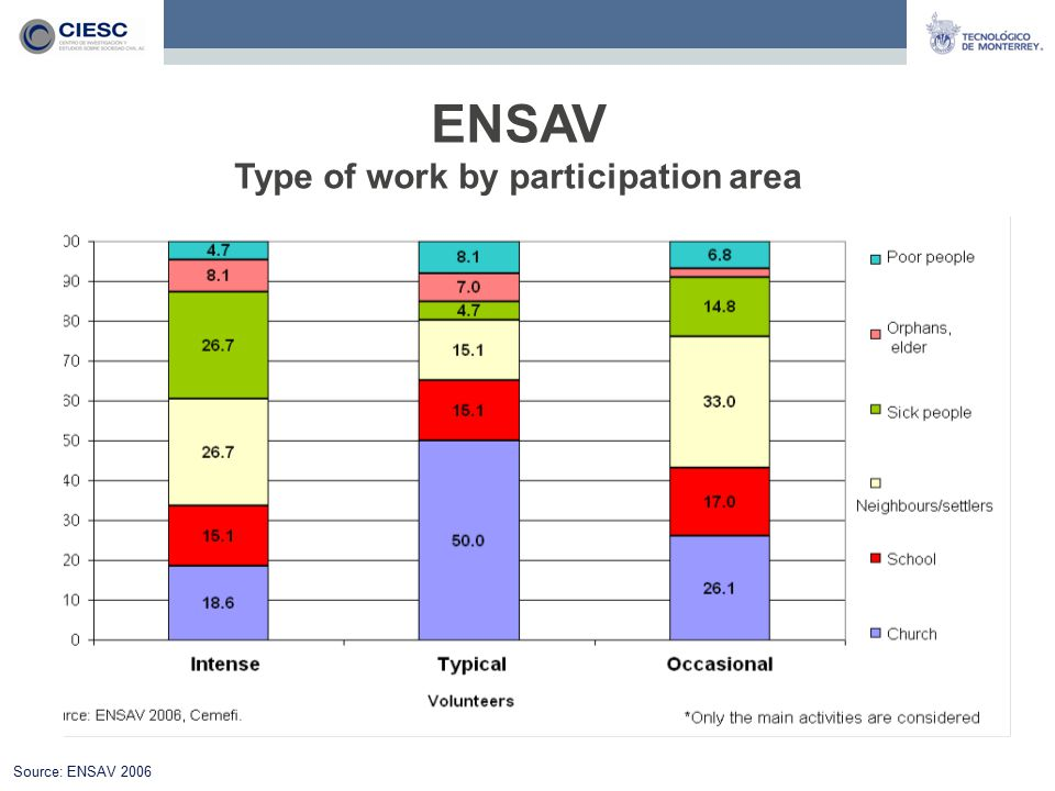 ENSAV Type of work by participation area Source: ENSAV 2006