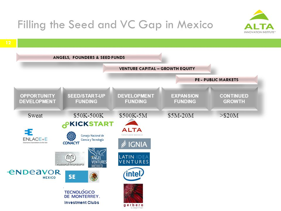Filling the Seed and VC Gap in Mexico 12 SEED/START-UP FUNDING SEED/START-UP FUNDING DEVELOPMENT FUNDING DEVELOPMENT FUNDING EXPANSION FUNDING EXPANSION FUNDING OPPORTUNITY DEVELOPMENT OPPORTUNITY DEVELOPMENT CONTINUED GROWTH CONTINUED GROWTH ANGELS, FOUNDERS & SEED FUNDS VENTURE CAPITAL – GROWTH EQUITY PE - PUBLIC MARKETS $5M-20M$500K-5M $50K-500K >$20MSweat 12 Investment Clubs