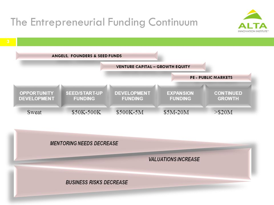 The Entrepreneurial Funding Continuum 3 SEED/START-UP FUNDING SEED/START-UP FUNDING DEVELOPMENT FUNDING DEVELOPMENT FUNDING EXPANSION FUNDING EXPANSION FUNDING OPPORTUNITY DEVELOPMENT OPPORTUNITY DEVELOPMENT CONTINUED GROWTH CONTINUED GROWTH ANGELS, FOUNDERS & SEED FUNDS VENTURE CAPITAL – GROWTH EQUITY PE - PUBLIC MARKETS VALUATIONS INCREASE BUSINESS RISKS DECREASE MENTORING NEEDS DECREASE $5M-20M$500K-5M $50K-500K >$20MSweat 3