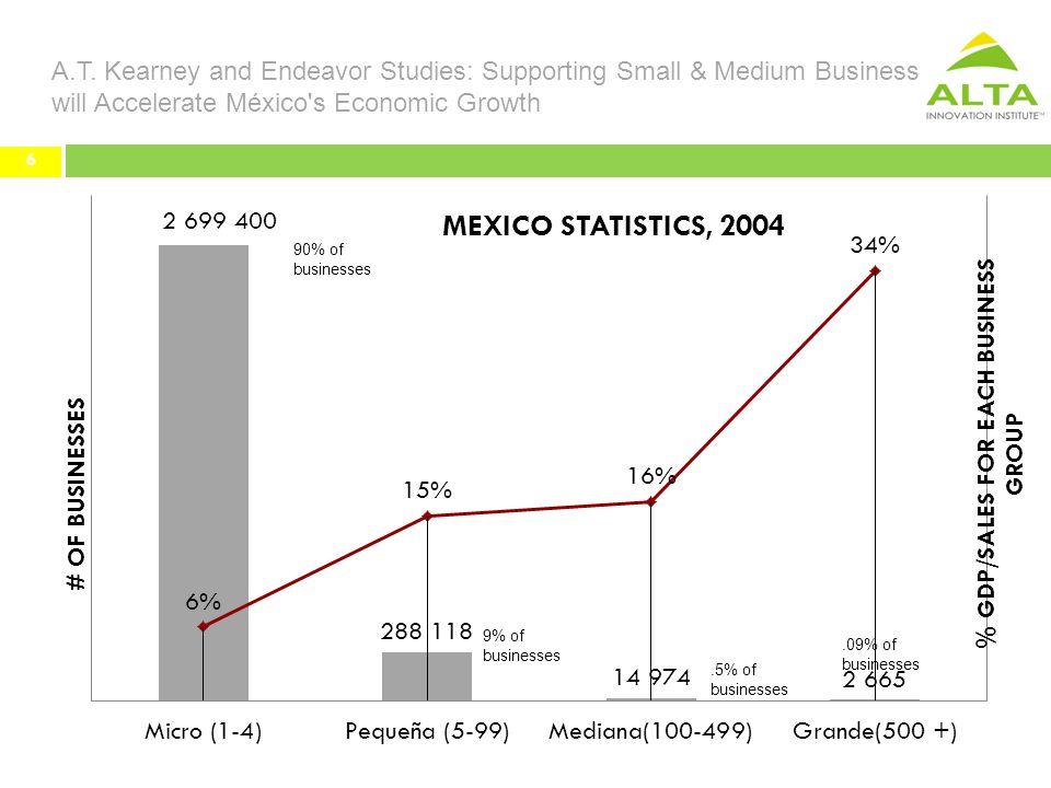6 A.T. Kearney and Endeavor Studies: Supporting Small & Medium Business will Accelerate México's Economic Growth 6