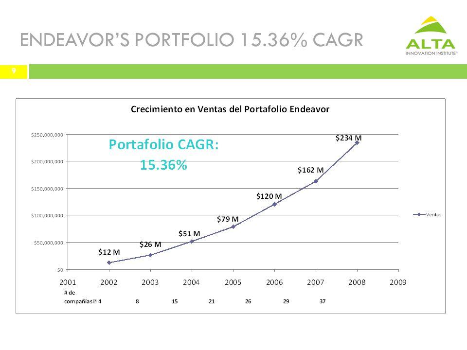 ENDEAVOR'S PORTFOLIO 15.36% CAGR 9 9