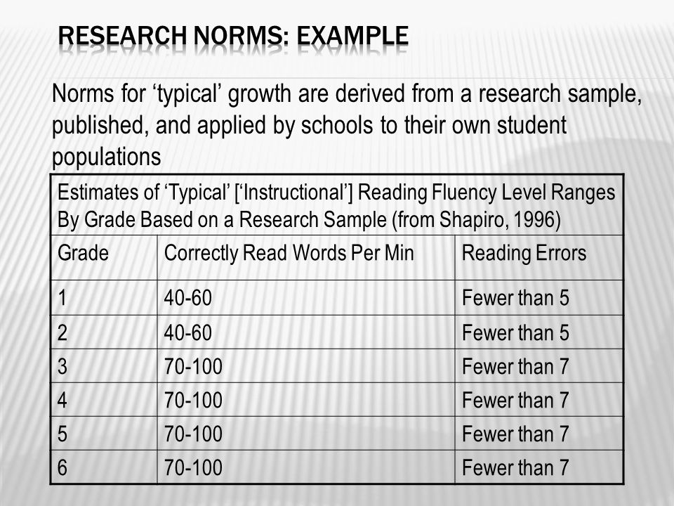 Estimates of 'Typical' ['Instructional'] Reading Fluency Level Ranges By Grade Based on a Research Sample (from Shapiro, 1996) GradeCorrectly Read Words Per MinReading Errors 140-60Fewer than 5 240-60Fewer than 5 370-100Fewer than 7 470-100Fewer than 7 570-100Fewer than 7 670-100Fewer than 7 Norms for 'typical' growth are derived from a research sample, published, and applied by schools to their own student populations