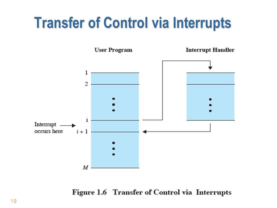 Transfer of Control via Interrupts 19