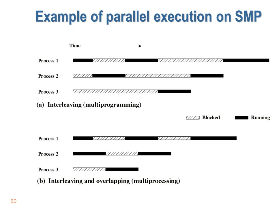 50 Example of parallel execution on SMP