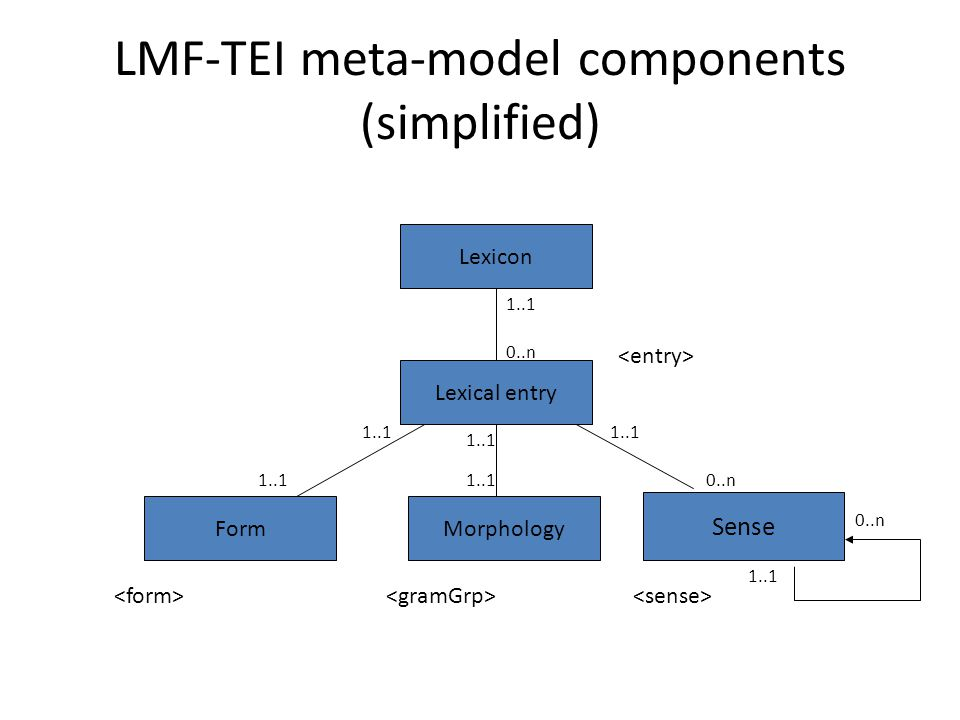 LMF-TEI meta-model components (simplified) Lexicon Lexical entry 0..n 1..1 Morphology 1..1 Form 1..1 Sense 0..n 1..1 0..n 1..1