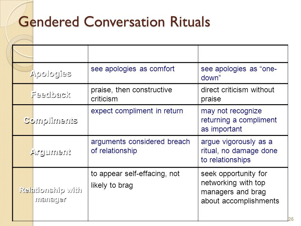 Gendered Conversation Rituals 26 WomenMen Apologies see apologies as comfortsee apologies as one- down Feedback praise, then constructive criticism direct criticism without praise Compliments expect compliment in returnmay not recognize returning a compliment as important Argument arguments considered breach of relationship argue vigorously as a ritual, no damage done to relationships Relationship with manager to appear self-effacing, not likely to brag seek opportunity for networking with top managers and brag about accomplishments