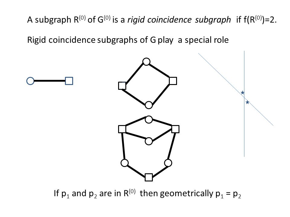 A subgraph R (0) of G (0) is a rigid coincidence subgraph if f(R (0) )=2. Rigid coincidence subgraphs of G play a special role If p 1 and p 2 are in R