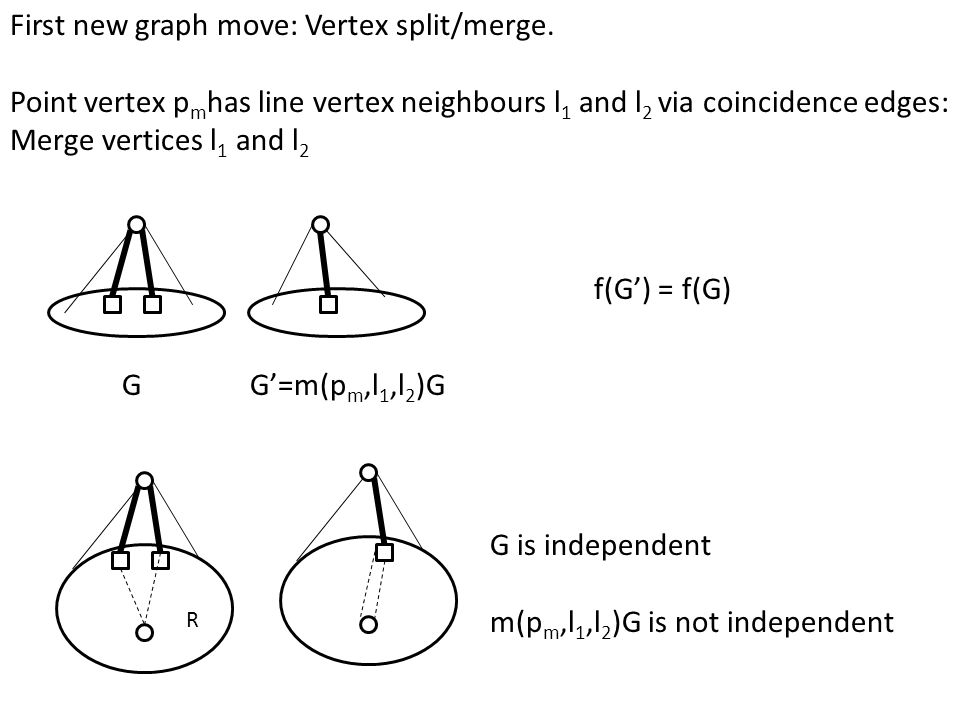 First new graph move: Vertex split/merge. Point vertex p m has line vertex neighbours l 1 and l 2 via coincidence edges: Merge vertices l 1 and l 2 GG