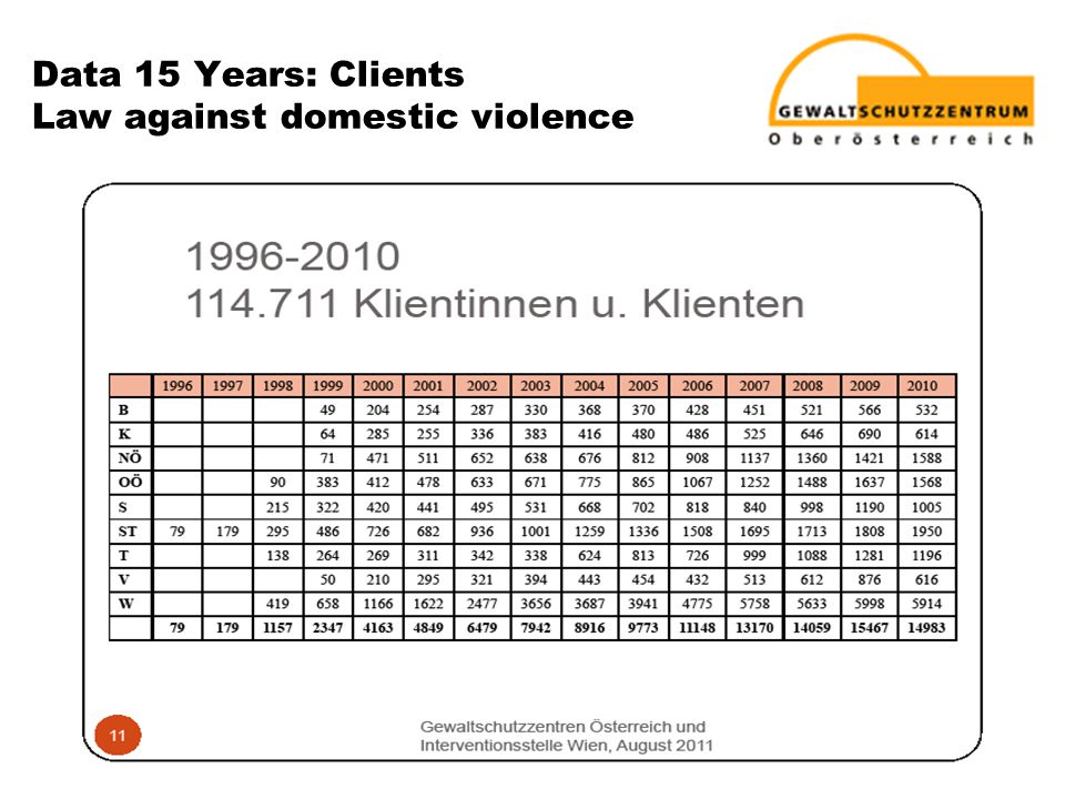 Data 15 Years: Clients Law against domestic violence