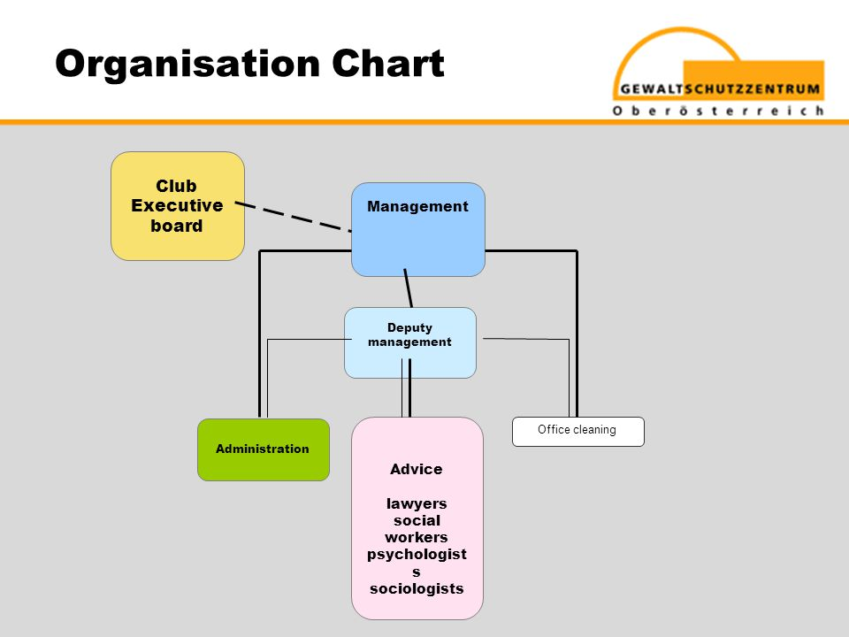 Organisation Chart Club Executive board Management Administration Office cleaning Advice lawyers social workers psychologist s sociologists Deputy management