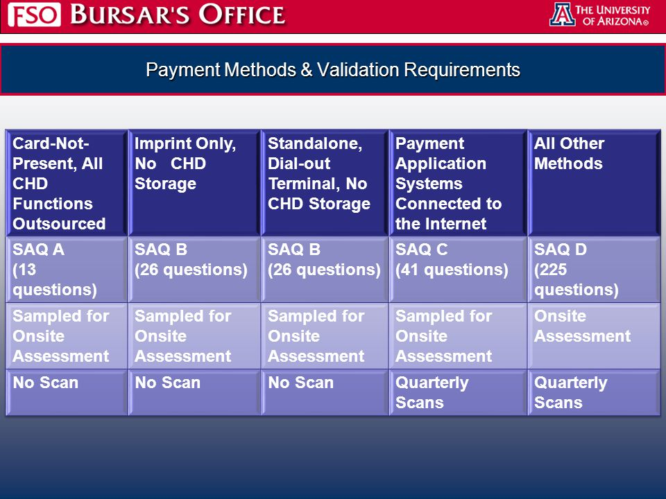 Payment Methods & Validation Requirements