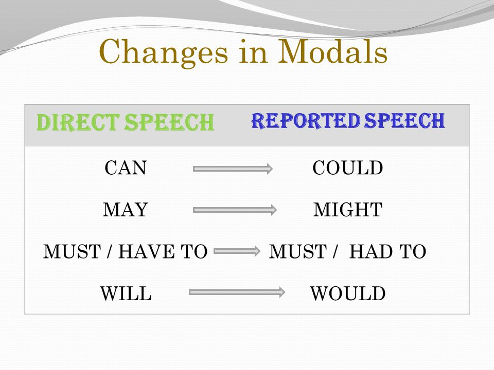 Changes in Modals DIRECT SPEECH REPORTED SPEECH CANCOULD MAYMIGHT MUST / HAVE TOMUST / HAD TO WILLWOULD