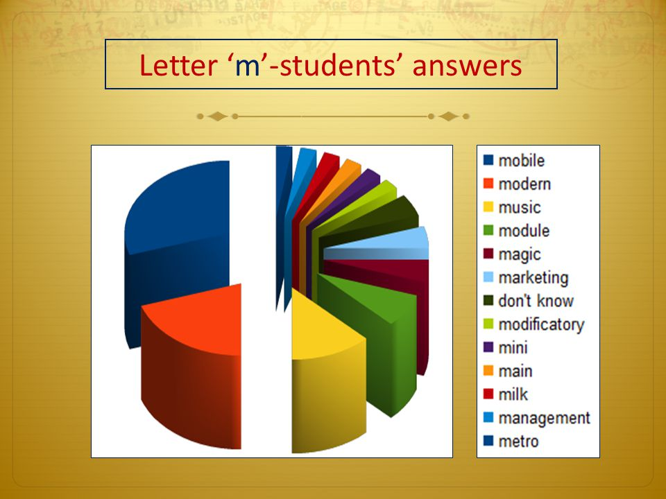 Letter 'm'-students' answers
