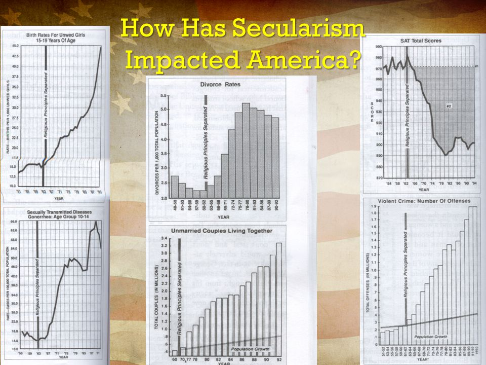 How Has Secularism Impacted America