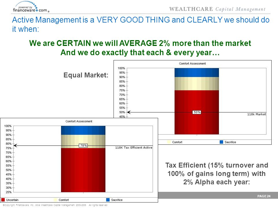 ©Copyright Financeware, Inc., d/b/a Wealthcare Capital Management 2003-2008 All rights reserved P r o v i d i n g W E A L T H C A R E PAGE 24 Active Management is a VERY GOOD THING and CLEARLY we should do it when: We are CERTAIN we will AVERAGE 2% more than the market And we do exactly that each & every year… Equal Market: Tax Efficient (15% turnover and 100% of gains long term) with 2% Alpha each year: