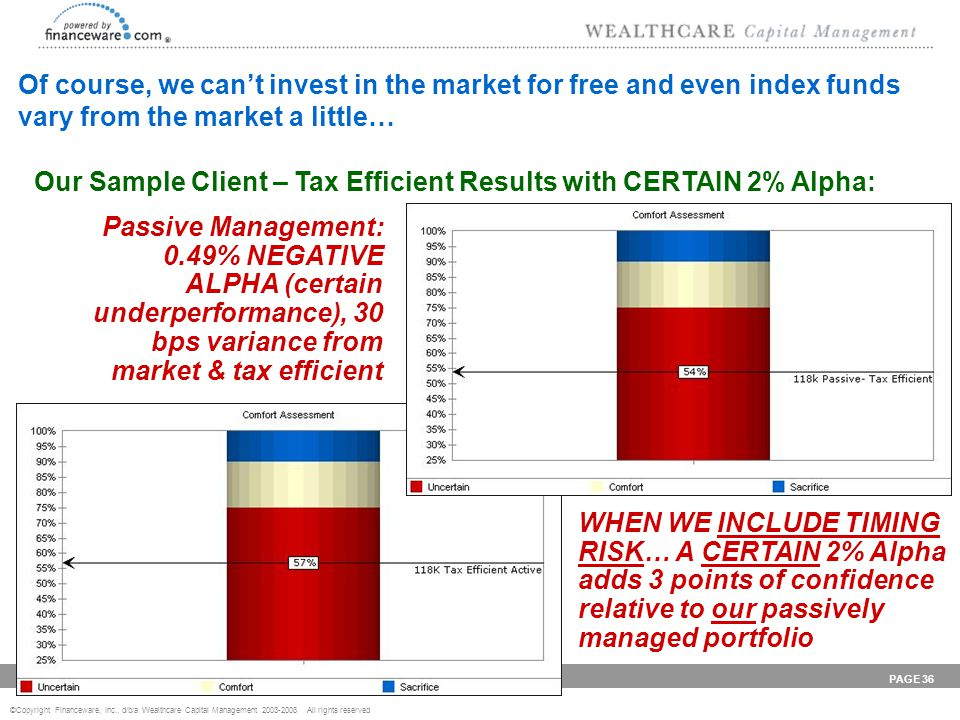 ©Copyright Financeware, Inc., d/b/a Wealthcare Capital Management 2003-2008 All rights reserved P r o v i d i n g W E A L T H C A R E PAGE 36 Our Sample Client – Tax Efficient Results with CERTAIN 2% Alpha: Passive Management: 0.49% NEGATIVE ALPHA (certain underperformance), 30 bps variance from market & tax efficient Of course, we can't invest in the market for free and even index funds vary from the market a little… WHEN WE INCLUDE TIMING RISK… A CERTAIN 2% Alpha adds 3 points of confidence relative to our passively managed portfolio