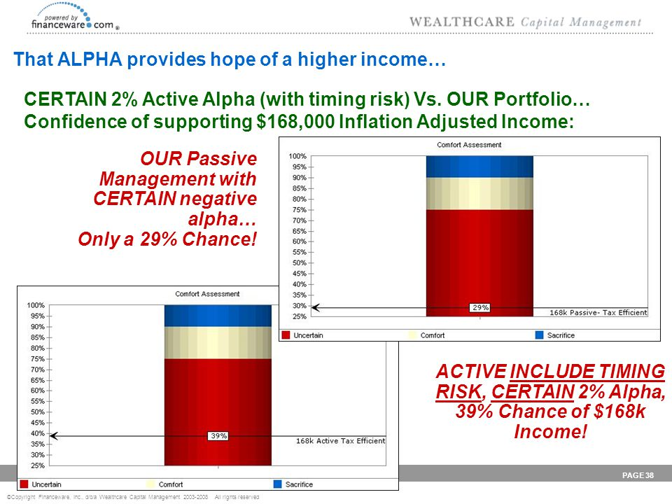 ©Copyright Financeware, Inc., d/b/a Wealthcare Capital Management 2003-2008 All rights reserved P r o v i d i n g W E A L T H C A R E PAGE 38 That ALPHA provides hope of a higher income… CERTAIN 2% Active Alpha (with timing risk) Vs.