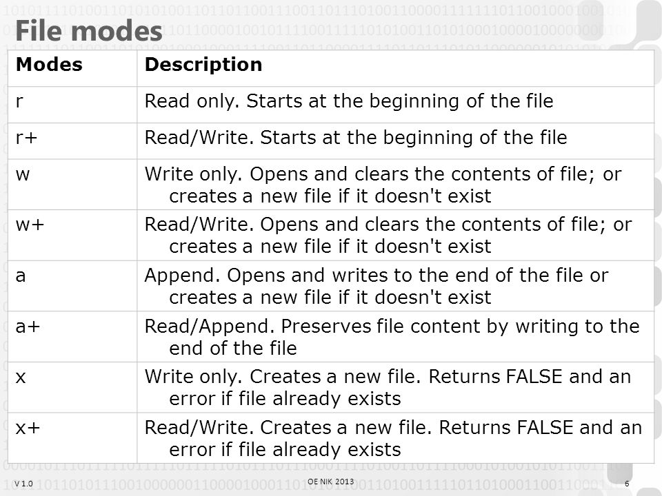 V 1.0 File modes ModesDescription rRead only. Starts at the beginning of the file r+Read/Write.