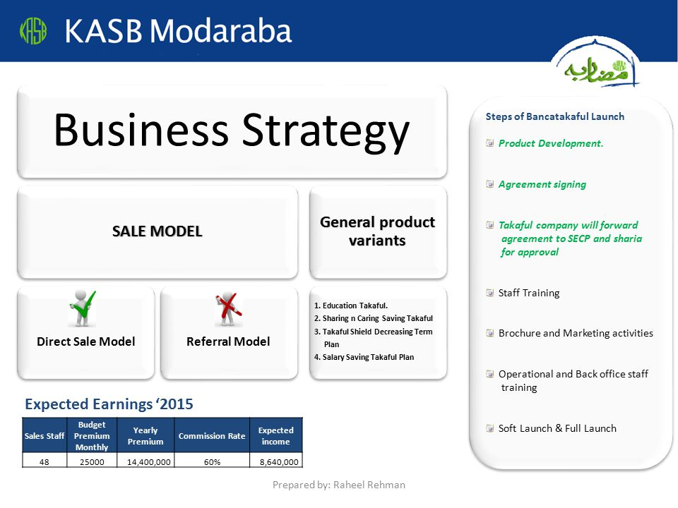 Steps of Bancatakaful Launch Product Development.